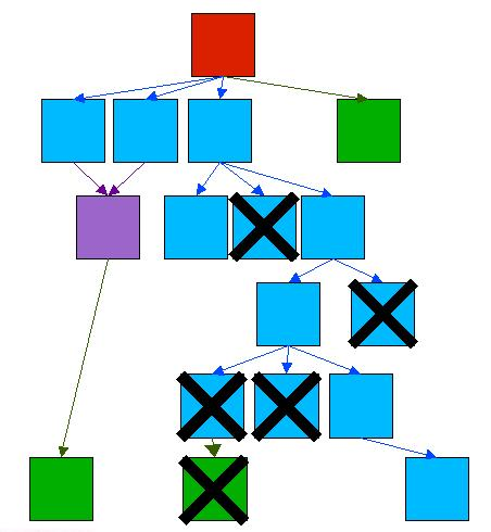 A Model to Represent Directed Acyclic Graphs... - CodeProject
