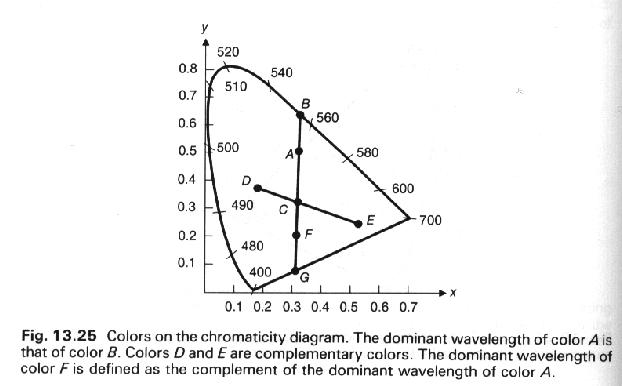 122 The Cie Chromaticity Diagram