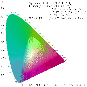 122 the cie chromaticity diagram includegraphicswidth045textwidthppmcie ebu ccuart Image collections